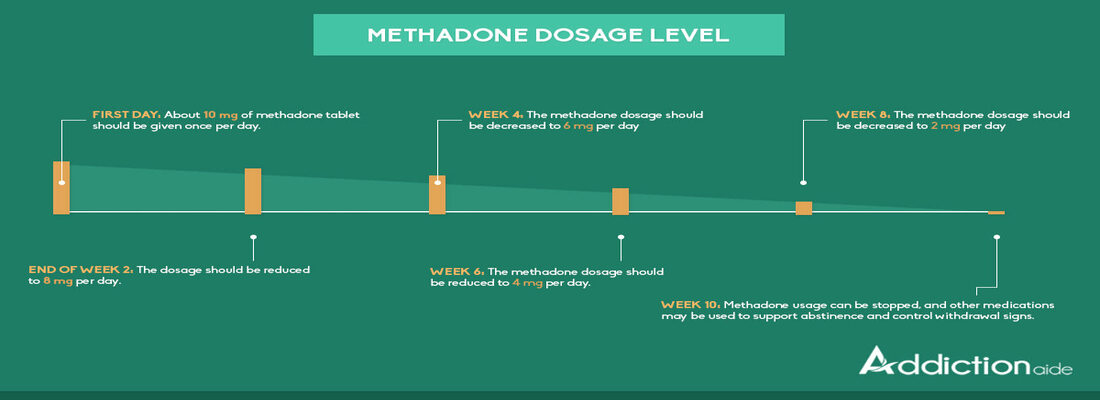 Look At How Methadone Should Be Tapped