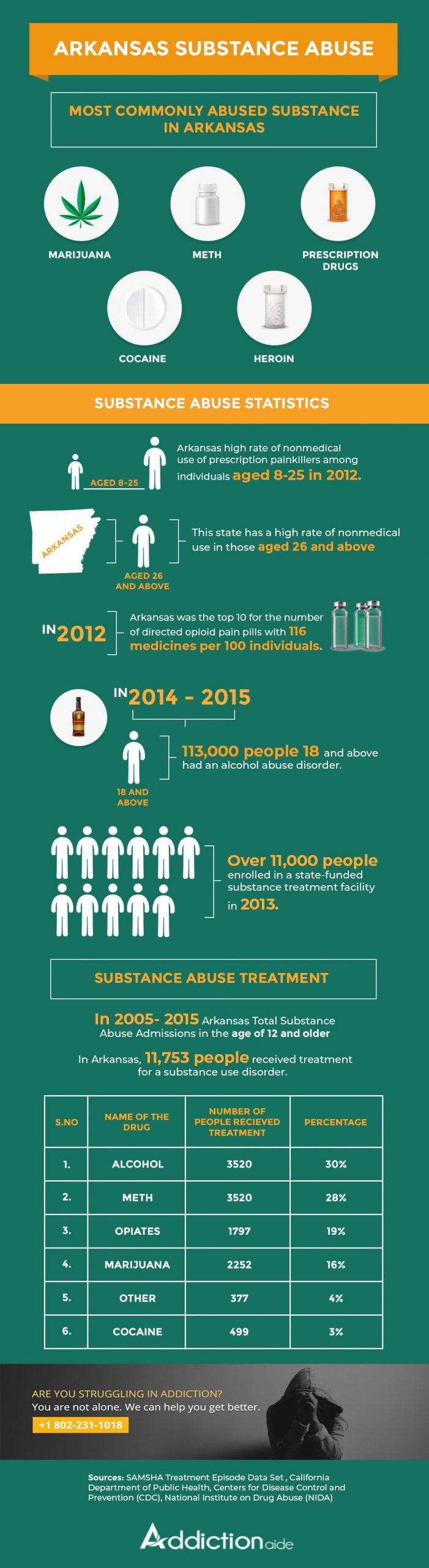 Arkansas-substance-abuse