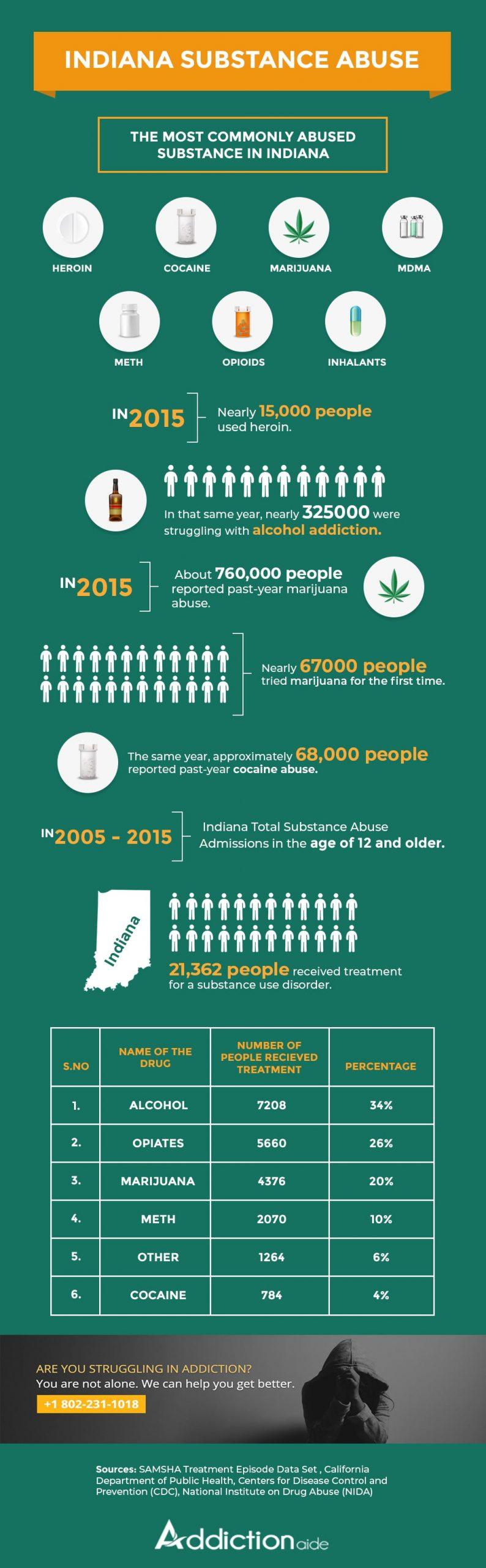 Indiana substance abuse