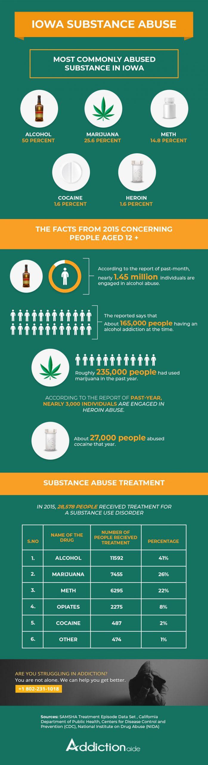 Iowa substance abuse